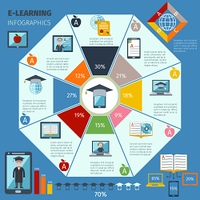 E-learning infographics set with charts and digital education symbols vector illustration. E-learning Infographics Set
