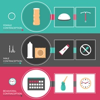 Contraception Methods Banners Set. Contraception methods horizontal banners set with male and female contraception symbols flat isolated vector illustration