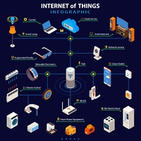 Internet Of Things  Isometric Infographic Poster. Internet of things smart home appliances control with wearable electronic devices colorful isometric infographic poster vector illustration