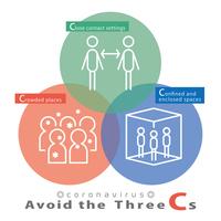 新型コロナウイルス 3密 3C 図解