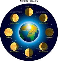 月の満ち欠け - lunar calendar